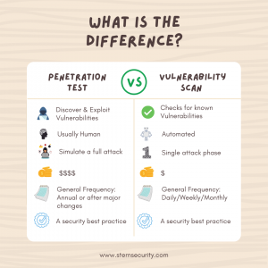 A comparison between penetration testing and vulnerability scanning